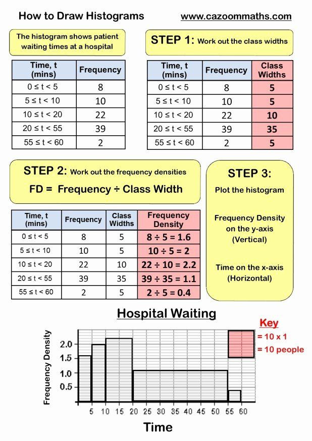 2 Way Frequency Table Worksheet