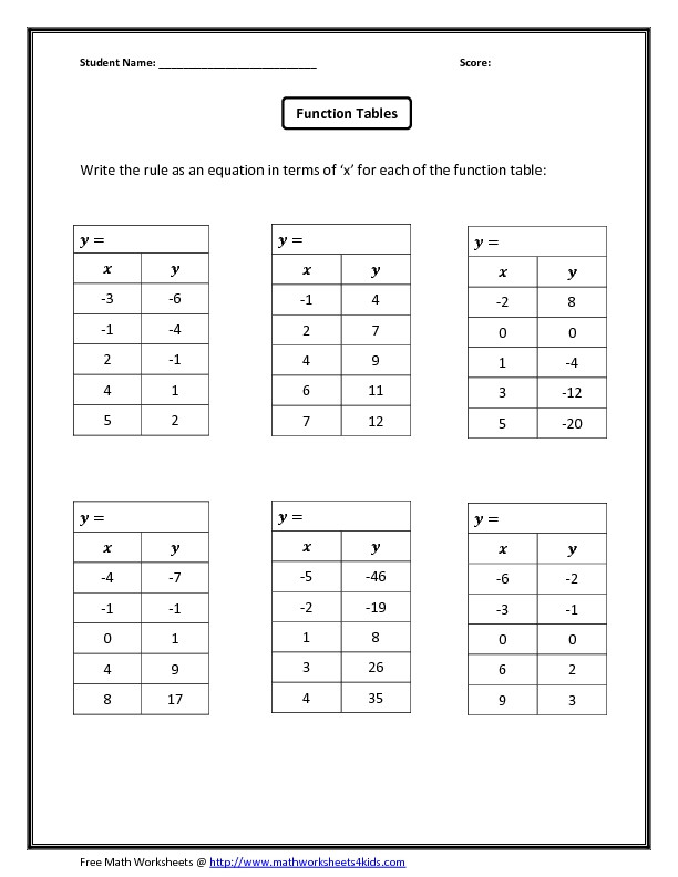 Identifying Functions From Tables Worksheet