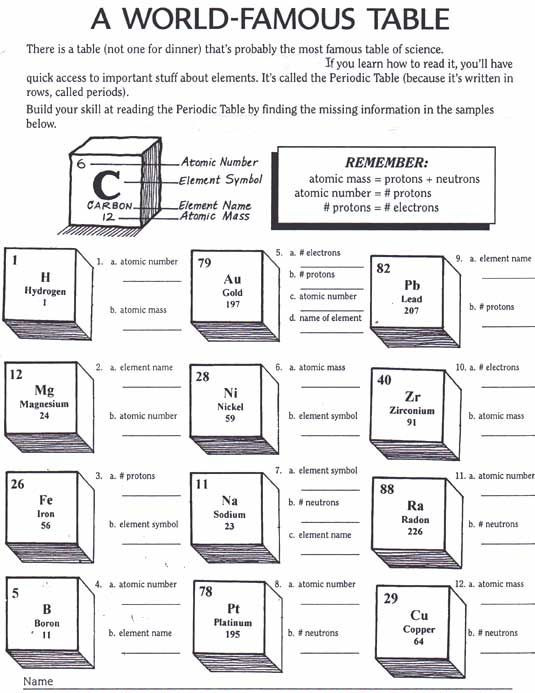Periodic Table Activity Worksheets